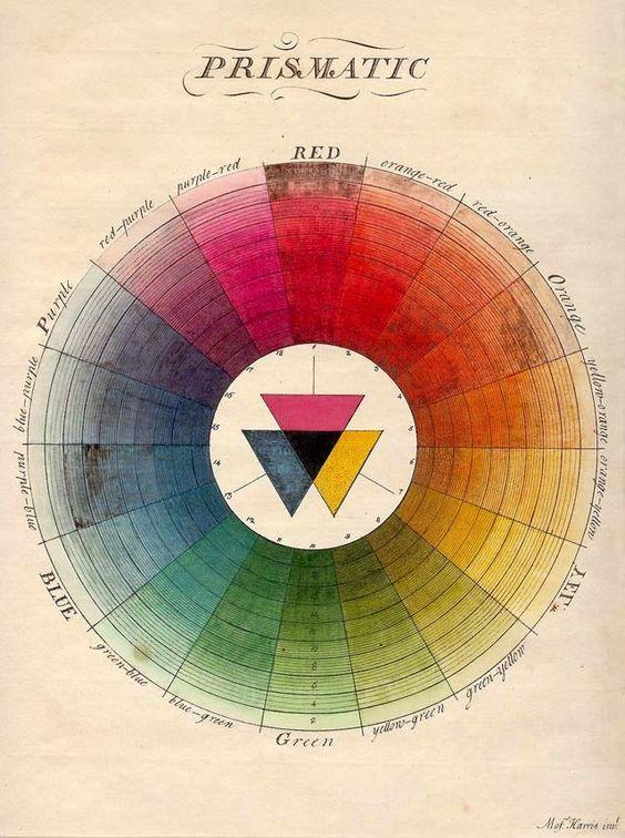 Hue, saturation, pantone. Em 1776. : Update or Die: Colorwheel, Prismatic Color, Vintage Color, Color Palette, Colour Wheel, Natural System