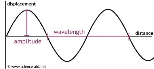 sound waves ARE - Mechanical \ Electrical Pinterest Sound waves - sample psychrometric chart