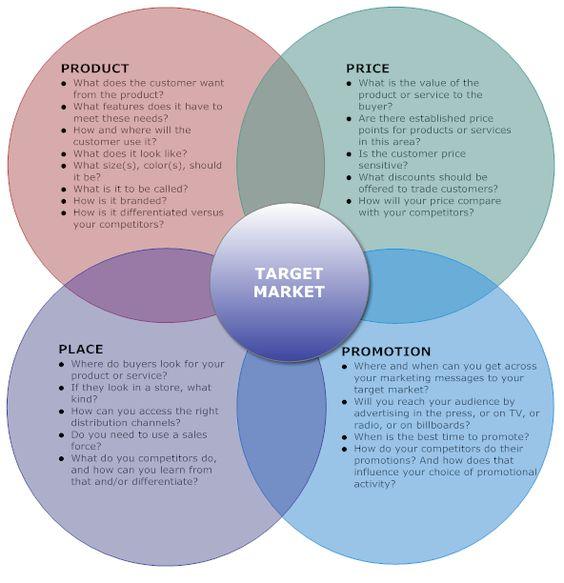 Marketing Mix Example 4ps Business Marketing Plan Small Business Marketing Plan Sales And Marketing