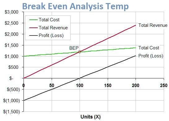 Break Even Analysis Excel Template Spreadsheettemple Excel Templates Analysis Create Graph