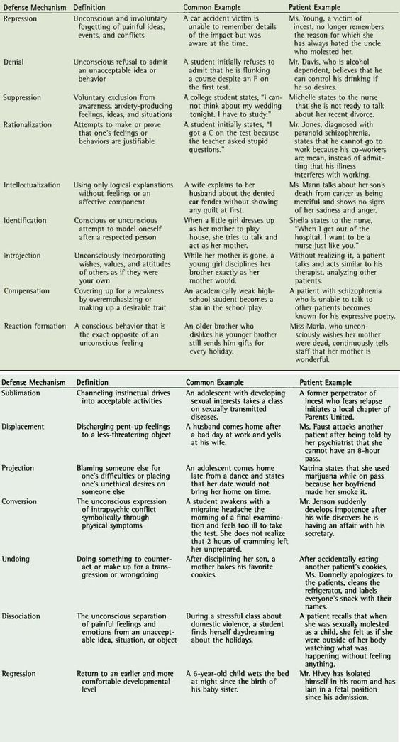 Defense Mechanisms. The way we psychologically protect ourselves manifests it our actions, words & behaviours.