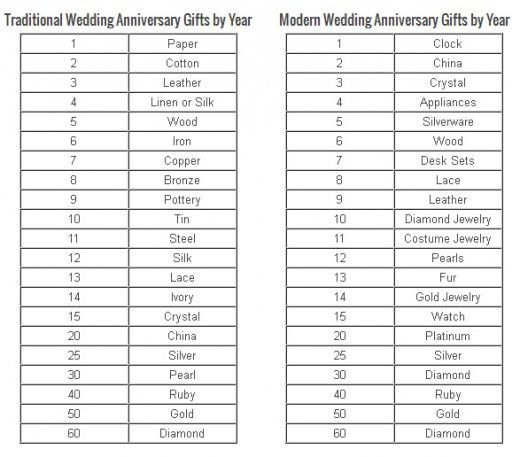anniversary gifts anniversary gift by year gifts for wedding gifts ...