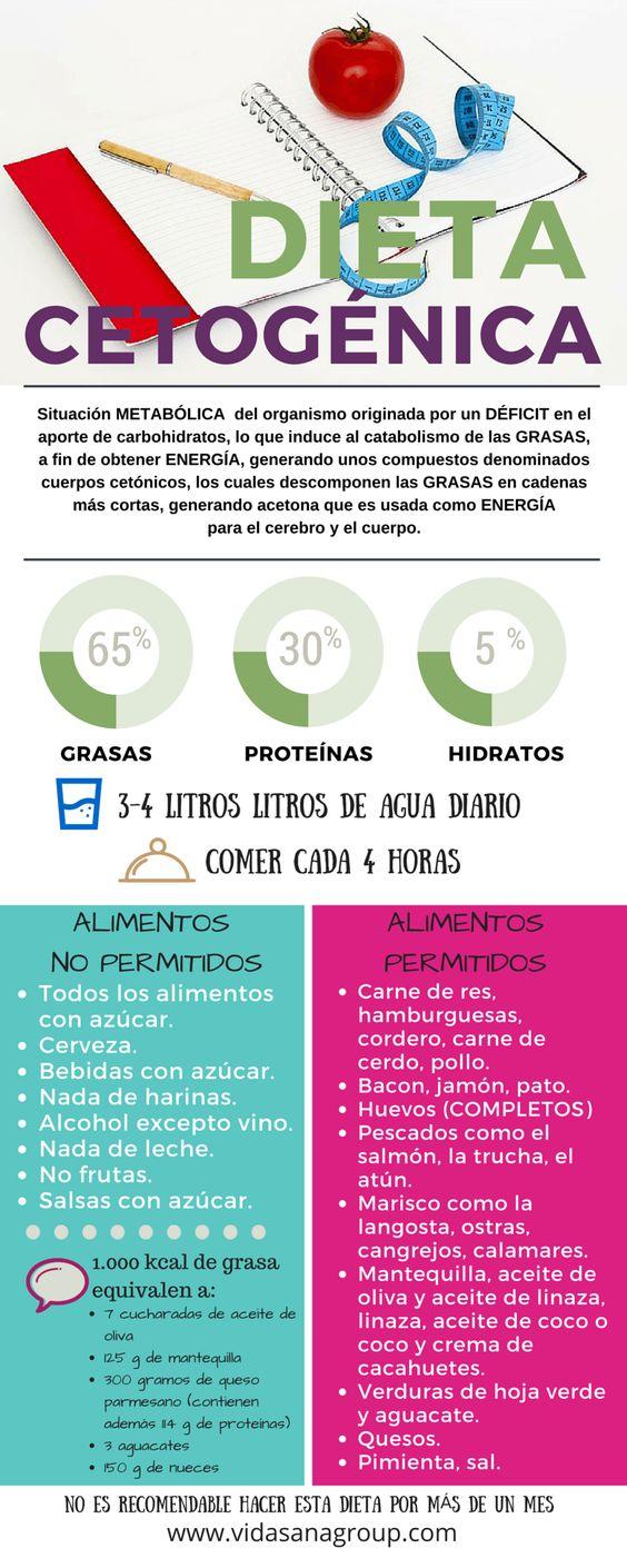 Dieta Cetogénica  #Nutrición y #Salud YG > nutricionysaludyg.com