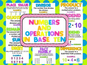 3rd grade CCSS Math Posters...FREE Printables!