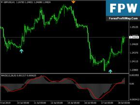 Scalper X2 Profitable Forex Mt4 Indicator Shablony