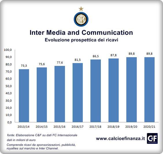 Tutti i numeri del piano dei ricavi presentato a Unicredit e ai fondi di investimento stranieri da Inter Media Communication per ottenere il prestito da 200milioni su CalcioeFinanza