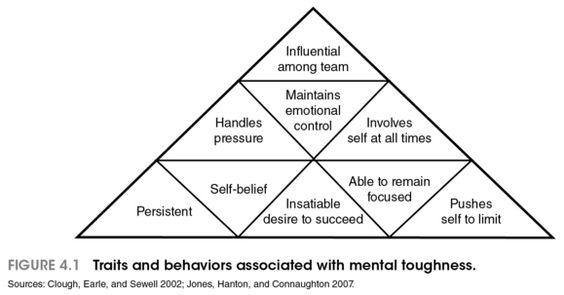 mental toughness - Google Search