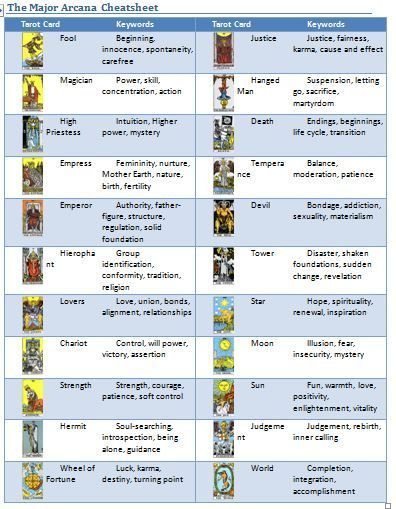 Turbo-Charge your Tarot Readings by Creating your own Tarot Card Meaning Cheatsheet