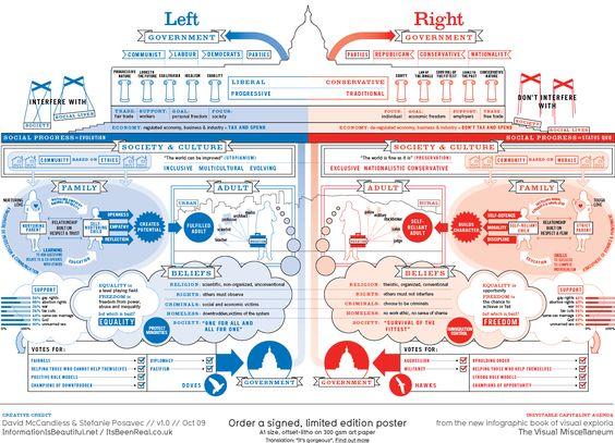 Left vs Right US