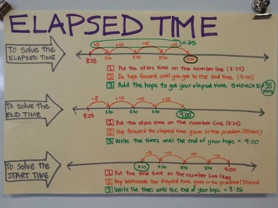 Elapsed time anchor chart | Third Grade | Pinterest | Anchor ...