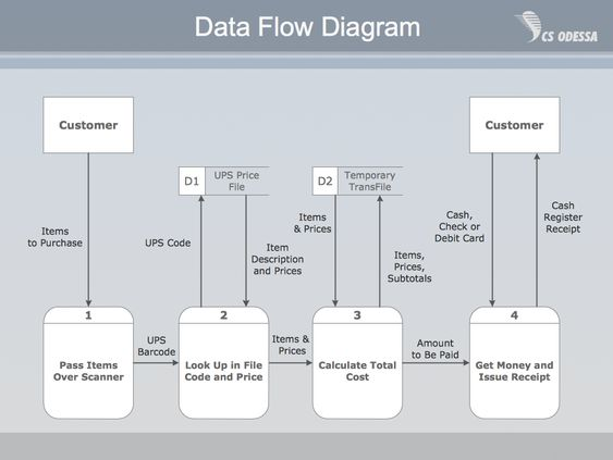 Payment Data Flow Diagram Example computing Pinterest Data - data flow chart template