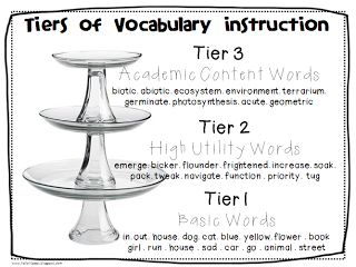 Hello Literacy: Continuing Conversations about the Common Core...Close Readings of Complex Text/ Vocabulary - Part 1