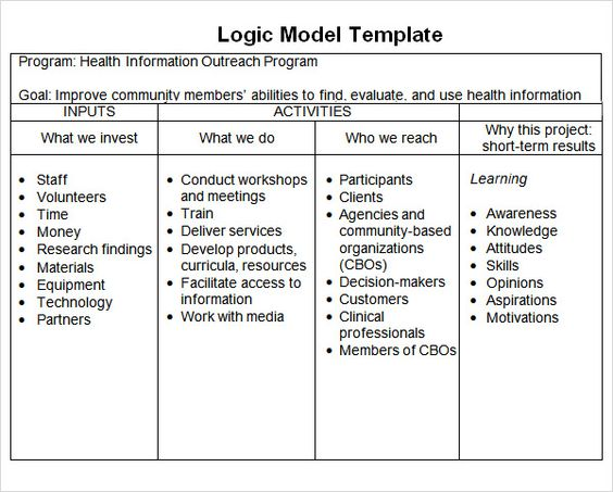 research method types - Google Search C21 Education Pinterest - logic model template