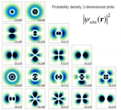 La physique quantique n'appartient pas aux seuls physiciens pas plus que les…