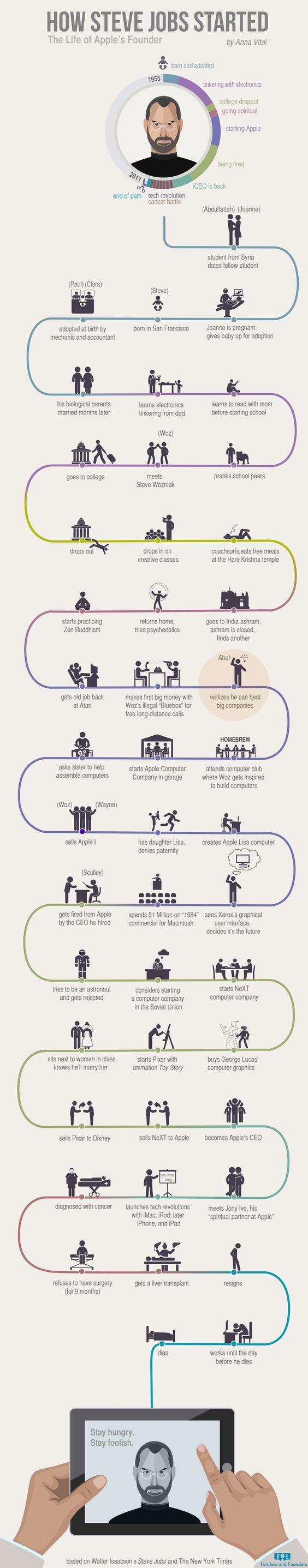 Esta infografía sigue la vida del cofundador de #Apple, #SteveJobs. Basada sobre el libro de Walter Isaacson