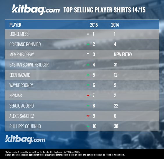 Top Selling Player Shirts 2014/15  Read more here - http://blog.kitbag.com/top-selling-player-shirts-201415/