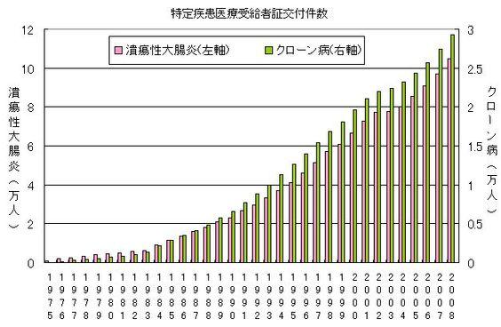 潰瘍性大腸炎の患者数が10万人を超えた 炎症性腸疾患(潰瘍性大腸炎・クローン病)ハックス