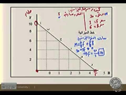 10152 مبادىء الاقتصاد الجزئي المحاضرة الثالثة Youtube Chart Diagram Line Chart