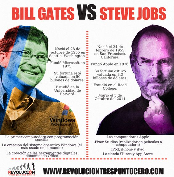 has steve jobs or bill gates Steve jobs was a much better marketer than bill gates was but he was not really that technical he was not a technical code writer bill gates could write code and write good code.