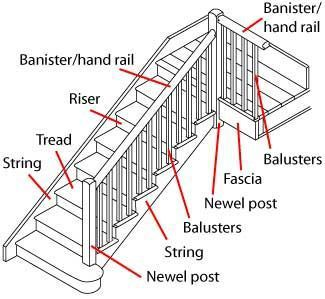 Different Types Of Stairs Used In Building Constructions And Parts