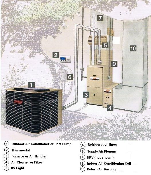 Clear Explanation Of Hvac Components And How They Work Together Hvac Design Heating And Air Conditioning Air Conditioning Repair