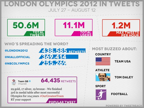 2012 London Olympics in tweets | Visit our new infographic gallery at visualoop.com/
