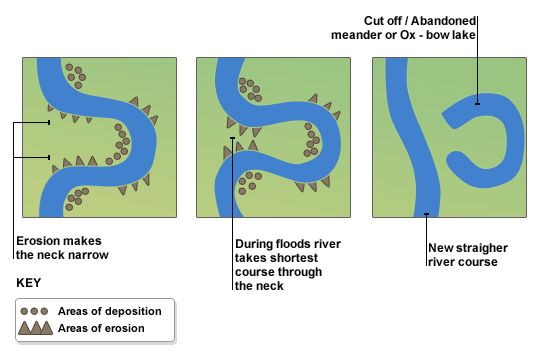Formation of a meader and ox-bow lake