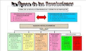 I.- LAS REVOLUCIONES DEL SIGLO XIX 1.- MAPA CONCEPTUAL DE LA ÉPOCA DE LAS REVOLUCIONES. S.XIX