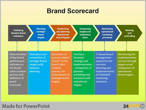 Powerpoint Diagrams For Brand Building Process  Brand Building