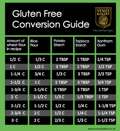 Our gluten free flour conversion chart perfect for baking from cups