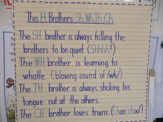 The Brothers and Sisters Learn to Write - Kephart - 2005 ...