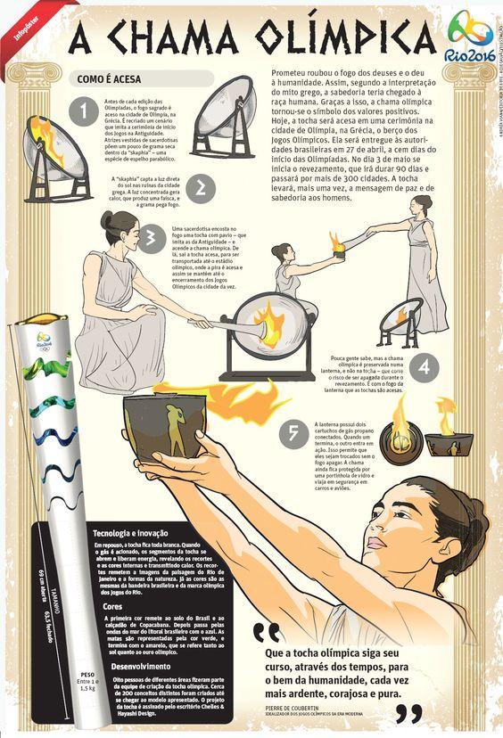 A chama Olímpica | JORNAL O TEMPO: