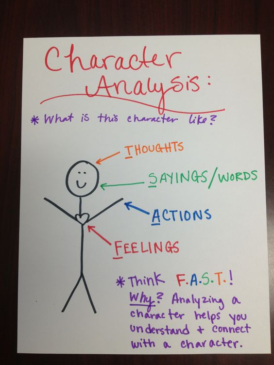 """I think that this is talking about analyzing characters when you're reading... but I think it could work for Character Education too!  """"Think F.A.S.T. - others' Feelings; your Actions; your Sayings/words; your Thoughts""""... Maybe?"""