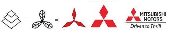 """MITSUBISHI. Mistu: tres y Ishi: diamante. A sus inicios """"Sociedad de barcos de correos a vapor de los Tres Diamantes"""" se convierte en el primer constructor de coches del Japon (1870). Fundada por Yoshiro Iwasaki que trabajaba para el clan Tosa. El logo procede de la fusión del logo de Yoshiro (los cuadrados) y el del clan (Las hojas)."""