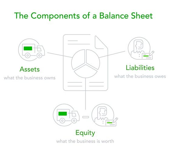 Learn how to use the connections between the balance sheet, income - components of balance sheet