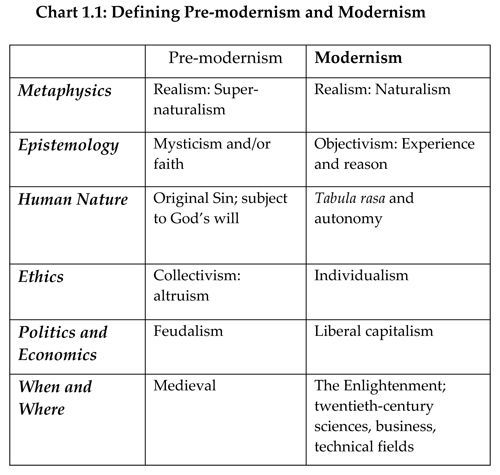 Postmodernism A Philosophical System I Defined By Mean Of It Characteristic Claim In The Five Major Branc Philosophy Essay Metaphysics Media Topic 123