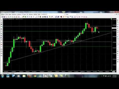 Learn to trade forex online free