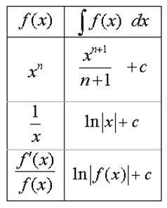 Help at integrals Mathematics...?