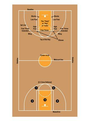 basketball court  basketball and blog on pinterestbasketball court diagram    labels    teamrahman com