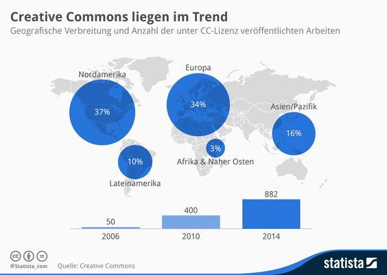 Infografik: Creative Commons liegen im Trend | Statista