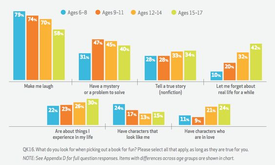 What Kids Want in Books   Kids and Family Reading Report   Scholastic Inc.