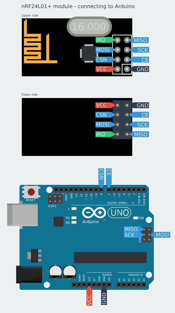 connecting nrf24l01 and arduino wireless communication