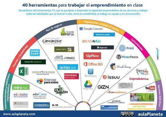 Hola: Una infografía con40 herramientas para fomentar el emprendimiento en el aula. Vía Un saludo