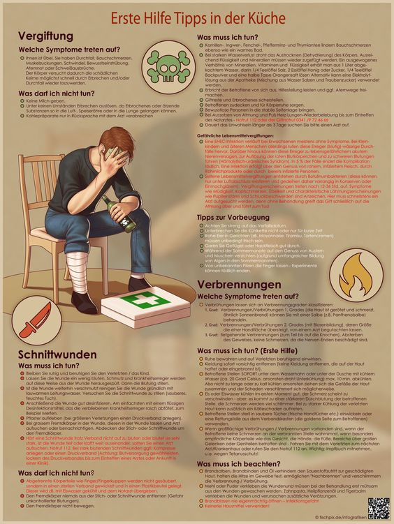 Erste Hilfe Grundlagen + Anleitung + Merkblatt und Vorlage zum - erste hilfe küche