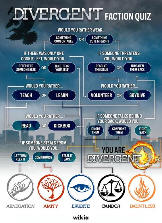 Sometimes when I take this test I don't like what I come out as so I change my answers so I become Divergent or Dauntless.