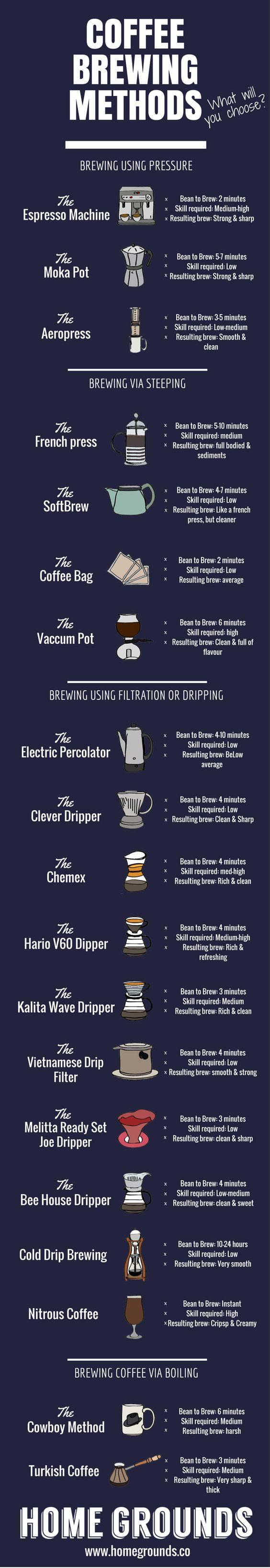 #Coffee Brewing Methods: 19 Kickass Ways to Brew Sensational Coffee - Home Grounds