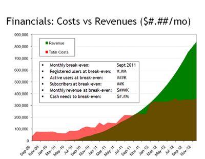 breakeven-chart Good reads Pinterest Business model template - breakeven template