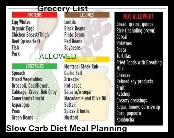 Slow Carb Diet Meal Plan Grocery List Popularized By Tim Ferriss S 4 Hour Body Please Repin Rules 1 Avoid White Carbs 2 Eat The Same Meals Repeatedly 3 Don T Slow
