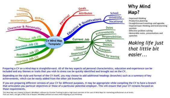 Found On Bing From Www Pinterest Com Mind Map Examples Mind Map How To Memorize Things