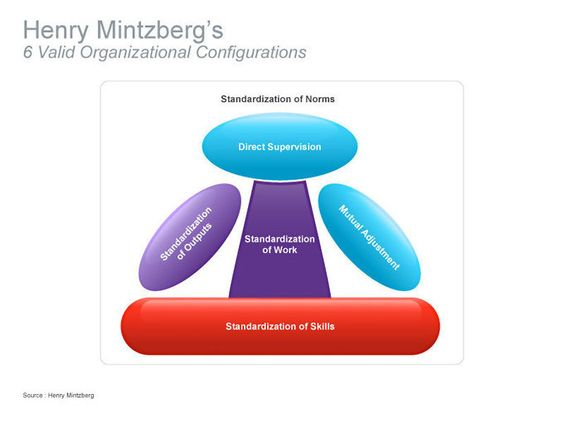 Approaches to management analysis of mintzberg